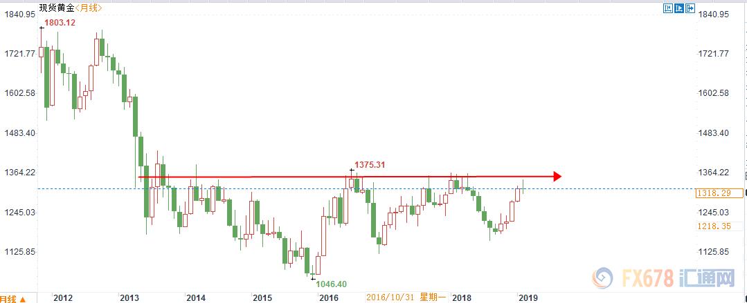 黄金交易提醒:黄金疲软警惕短期筑顶,但美GDP数据或提供反攻良