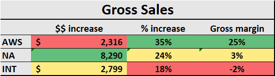 Amazon, A Growth Story With 34% Downside亚马逊,一个有34%负面影响的增长故事