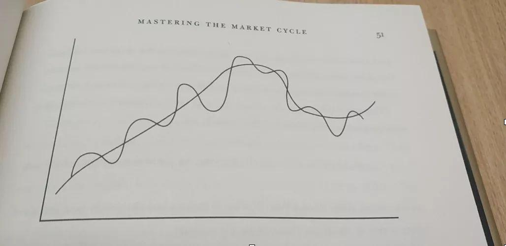 霍华德・马克思眼中的经济周期(思维导图收藏版)