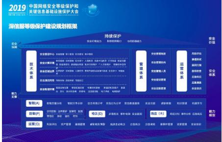 探索云等保建设,深信服出席2019中国网络安全等级保护和关键信息