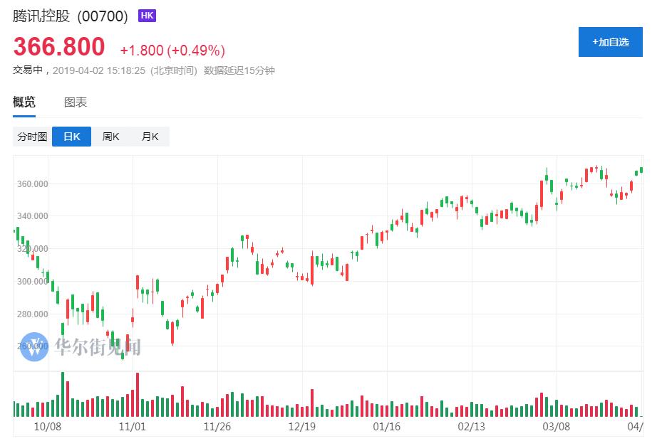 亚洲今年最大规模债券发售!腾讯巨额募资所为何?