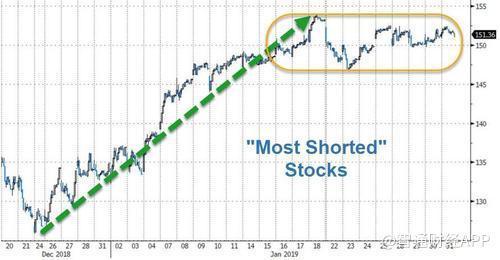 人人都在卖美股 为何美股还在涨?
