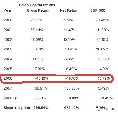 """怎样才能在网上赚钱曾成功预测次贷危机的""""大空头"""",这次他又有"""
