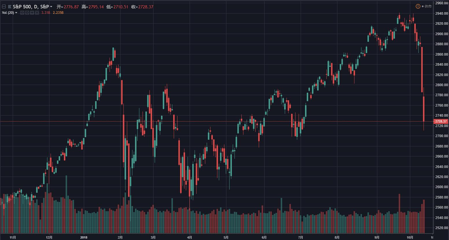 (标普500指数遭遇了黑色星期三、黑色星期四,来源:TradingView)