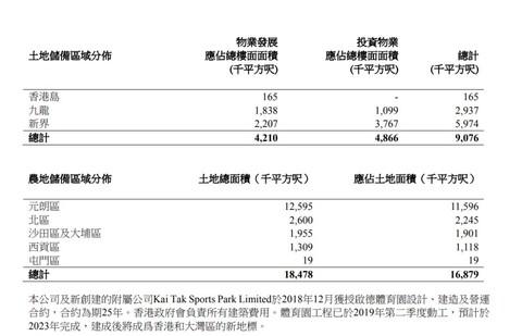 香港顶级地产商无偿捐地!45000市民将受益,公屋能解救高房价吗?