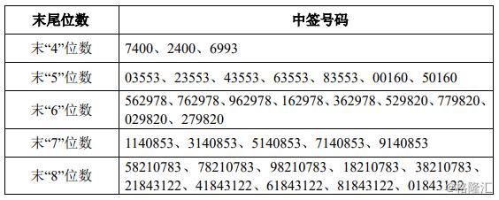 金时科技(002951.SZ)IPO网上中签结果出炉:中签号码