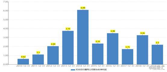 蓝色光标:前三季度业绩再度增长 49亿商誉埋下