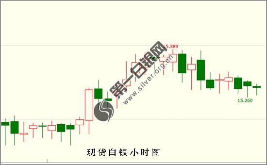 白银投资交易提醒:下周美联储利率决议重磅登场 现货白银能否王者归来?