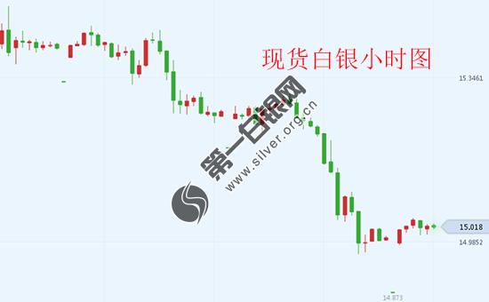 中美贸易磋商利好不断 英国脱欧重头戏今日登场 现货白银惊悚之夜后跌破15!