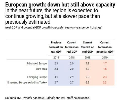"""担心""""外部震荡""""难扛 IMF紧随欧盟"""