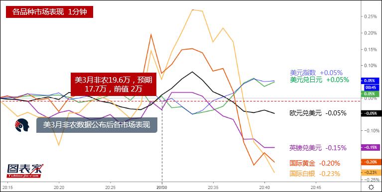 3月非农超预期,一图看清数据公布后各品种市场表现