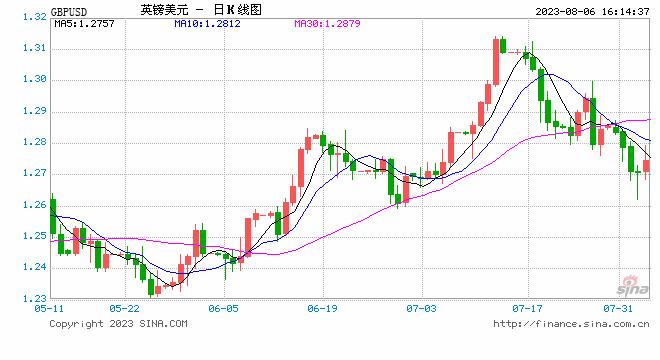 美元跌向99大关 欧元、英镑、日元、澳元操作建议