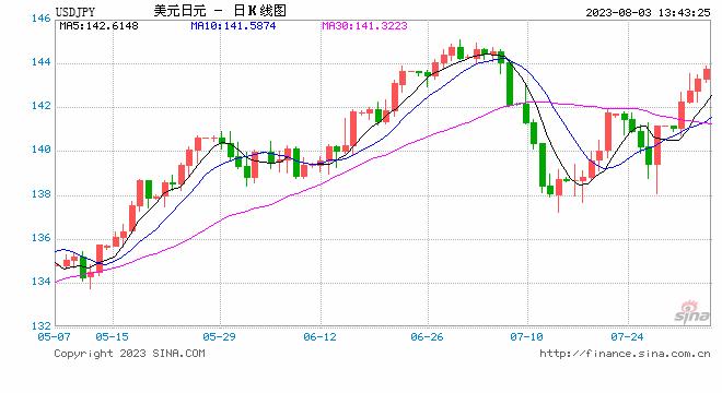 欧市盘前:日银仍有宽松空间 日元创一周新低