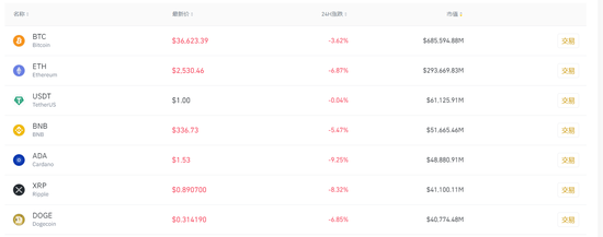 虚拟货币大跌:比特币跌破37000美元 以太坊跌穿2600美元_新浪财经_新浪网