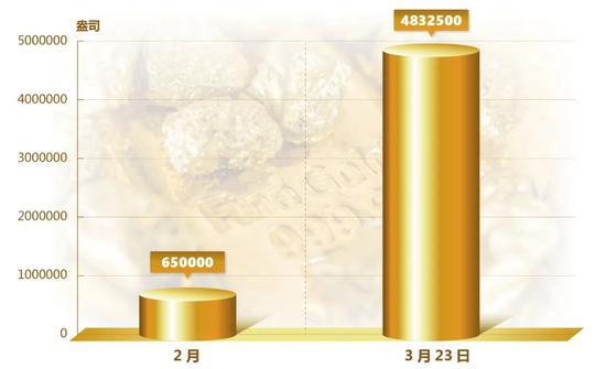 3月美国造币厂金银鹰币销量创历史新高 同比增1700%