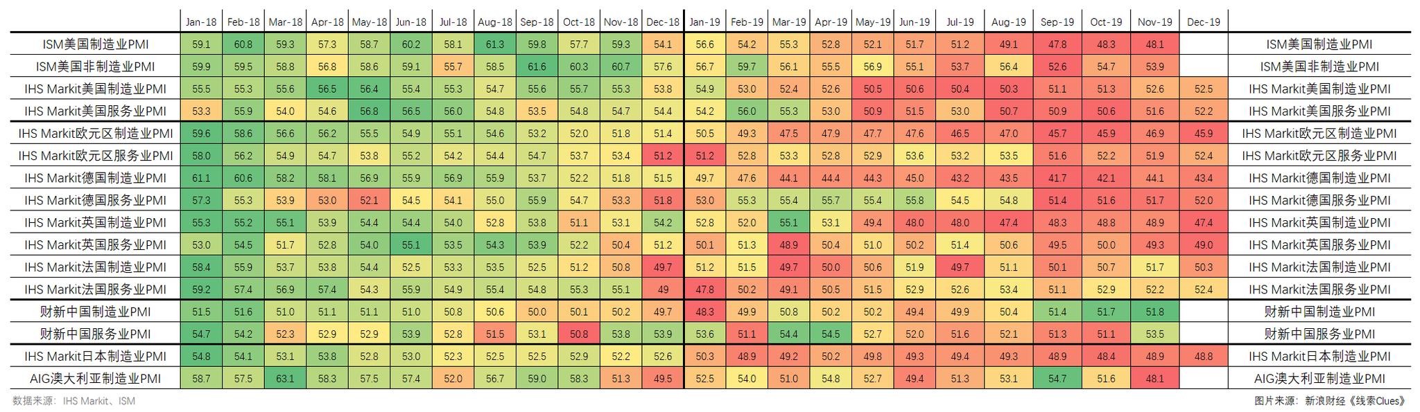 最近两年主要经济体采购经理指数(PMI)(图片来源:新浪财经)