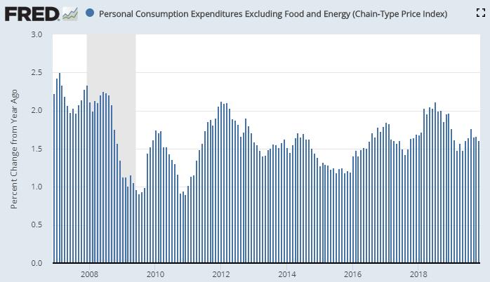 据美国经济分析局(BEA)公布的数据,过去的十年中,美国核心个人消费开支(PCE)价格指数同比增幅达到2%的政策目标值的月份屈指可数。(图片来源:Fred、新浪财经《线索Clues》整理)