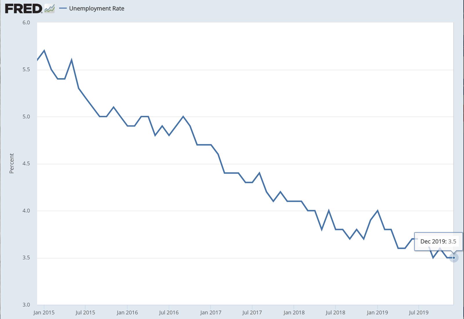 据美国劳动统计局(BLS)公布的12月非农就业报告(NFP)显示,当月美国失业率为3.5%,符合市场预期。(图片来源:Fred、新浪财经整理)