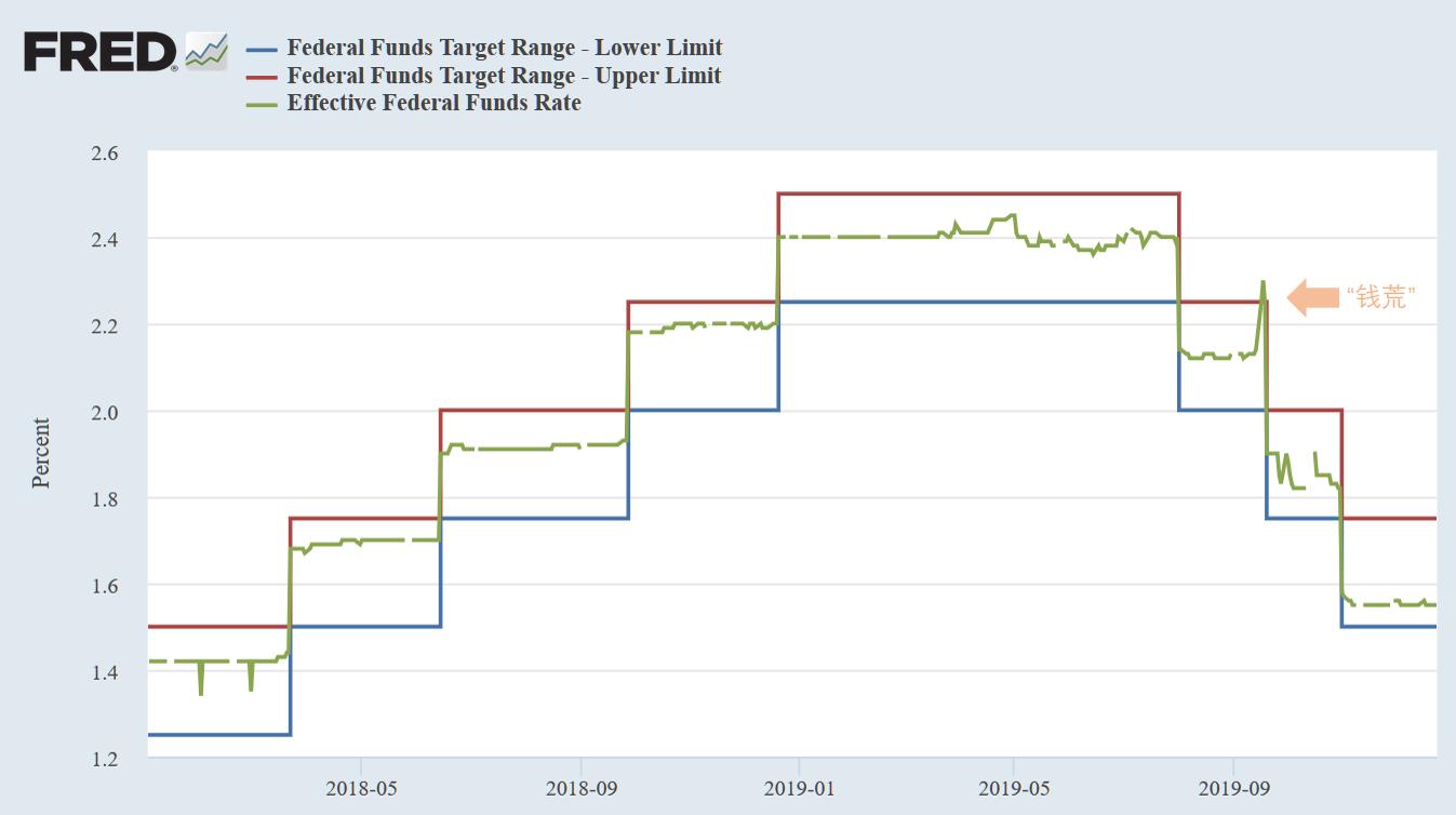2018年以来,联邦基金利率上限(红色)、下限(绿色),及有效联邦基金利率(EFFR)走势(来源:Fred、新浪财经《线索Clues》整理)