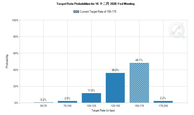 12月23日16:00,FedWatch工具显示的截至明年12月的联邦基金利率预估(图片来源:CME)