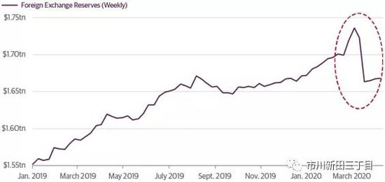 因新兴市场国家外汇储备减少 全球美元头寸短缺危机加剧-澳元走势k线图