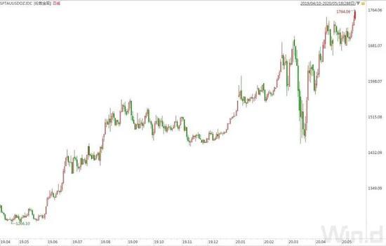 挣脱强势美元束缚!黄金逼近历史新高 对英镑升值最大+百汇