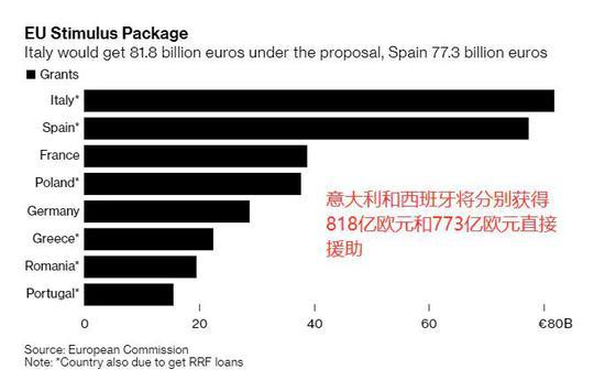 欧盟委员会出手:7500亿欧元+无偿救助+共同发债,房价 走势