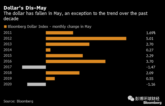 华尔街涨势蔓延全球 美元疲软提振所有风险资产-三均线定趋势交易系统