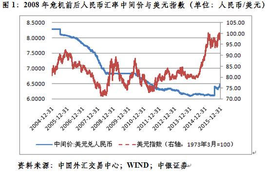 中银证券首席管涛:人民币汇率已从低估转向均衡合理_外汇交易快速入门