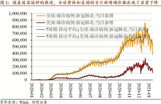 招商宏观:全球资产配置逻辑短期转向美国防疫进展| 外汇交易时间