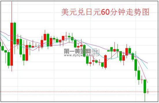 """日银按兵不动 但要""""鸽""""到底?美元/日元回落,世纪金业集团有限公司"""