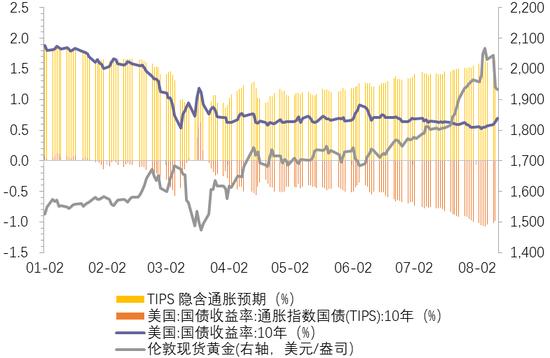 天风证券解读黄金的短中长期走势:关注美国实际利率,金道外汇投资