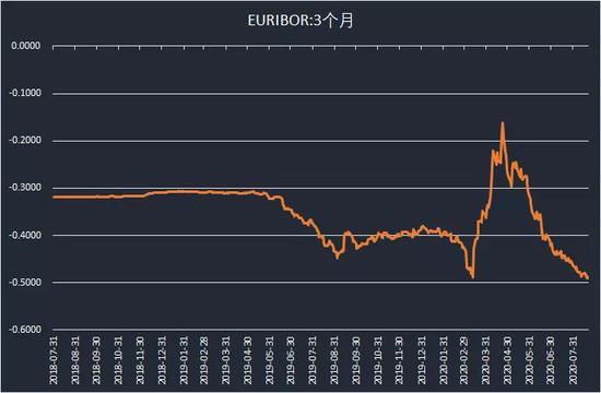 -0.47%!欧元区隔夜利率创历史新低+jfx