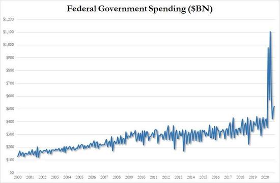 """特朗普的2万亿美元刺激计划""""告吹""""?- 外汇交易及资金管理"""