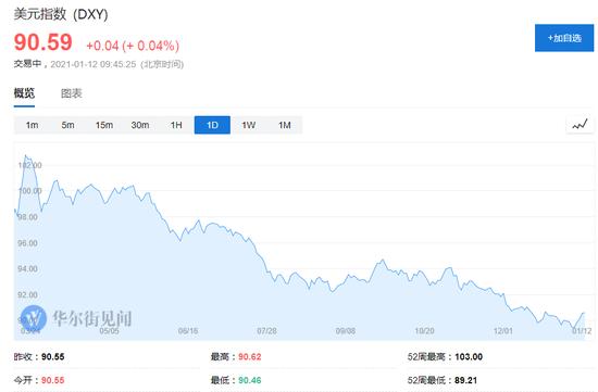 """华尔街的""""信号"""":美国利率回升太快 大摩不再看空美元"""