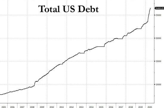 美国6月预算赤字达到创纪录的8630亿美元 同比增长100倍-外汇交易赠金