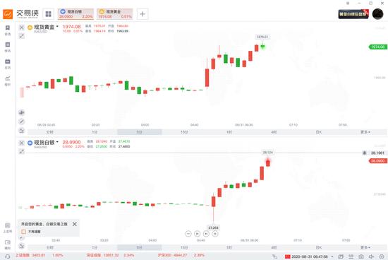 黄金开盘上拉 现货白银涨超2%站上28美元关口,正版mt4软件
