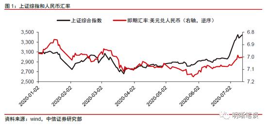 中信明明:人民币升值能否持续?三大因素是关键-盈透证券