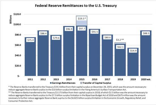 美联储去年向财政部上缴利润885亿美元 骤增近三分之二!-外汇软件下载