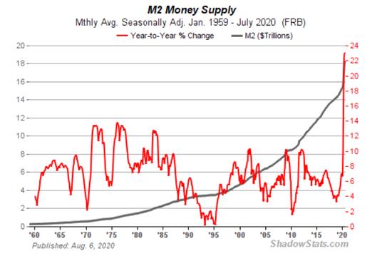 美国高通胀预期的根源:天量M2-EightCap澳洲易汇