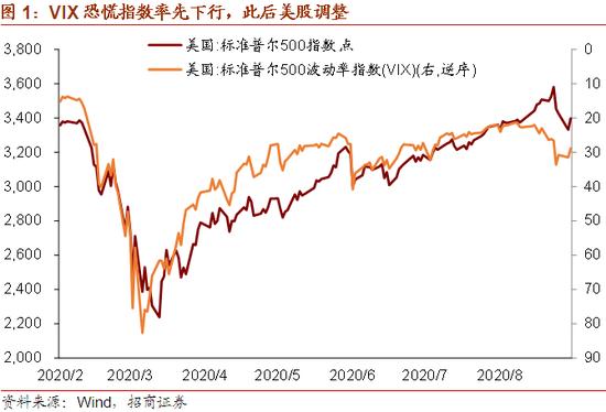 招商宏观:美元流动性演变对美股、A股的影响_外汇交易策略
