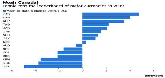 小心!去年最强G10货币加元今年恐难再一帆风顺?+什么是交易平台