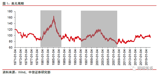中信明明:影响美元走势的三大因素,fxcm外汇模拟账户