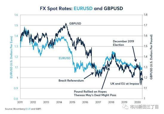 研报:英镑汇率在英国脱欧和新冠疫情大背景下的走势,FP Markets