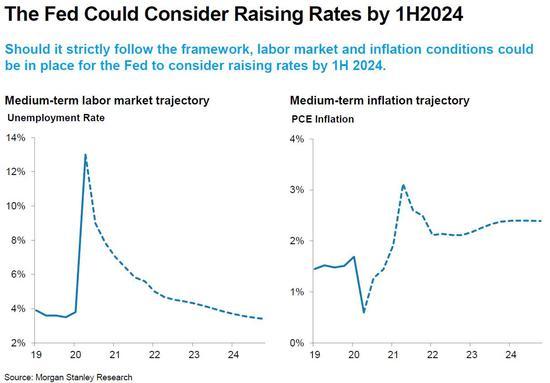 摩根士丹利:美联储或考虑在2024年上半年加息_外汇实盘平台