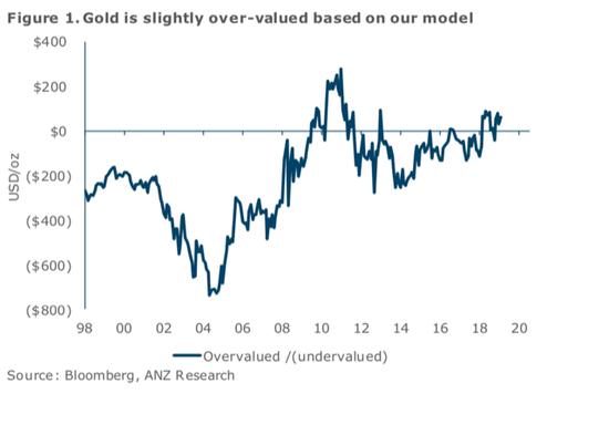 澳新银行:只要短短六个月 黄金就可能触及1700美元
