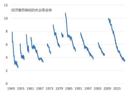 美国劳动力市场复苏会比以往危机更快吗?,黄金分割的应用
