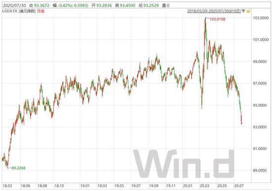 美元贬值对全球债券投资者意味着什么?_人民币9连升