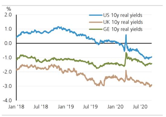 全球市场的重大问题:实际利率触底了吗?,黄金交易学习