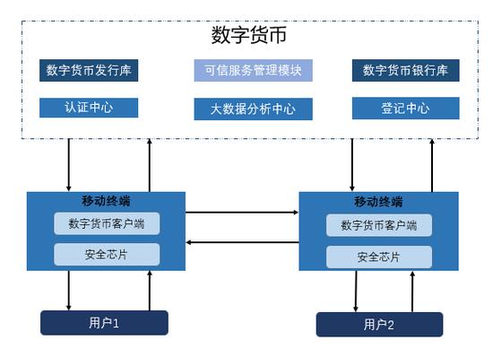 细说数字人民币|底层架构是如何设计的,有何设计用意?,网上外汇交易平台